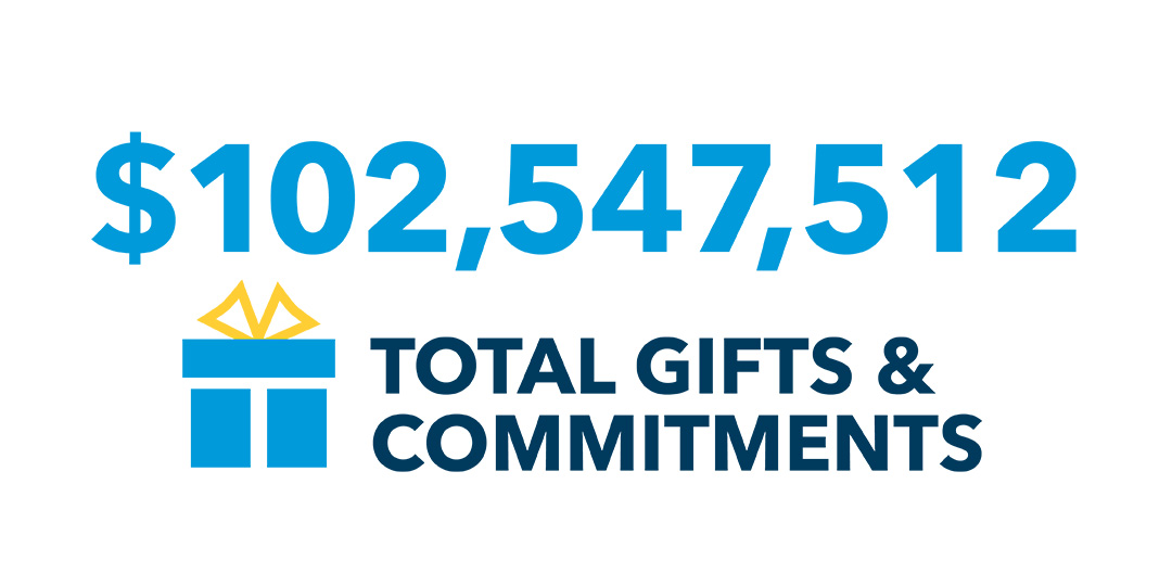 $120 million gifts and commmitments