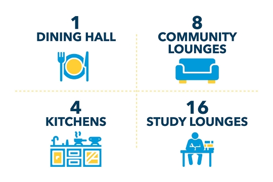 ! Dining Hall, 8 Communities Lounges, 4 Kitchens, 16 Student Lounges